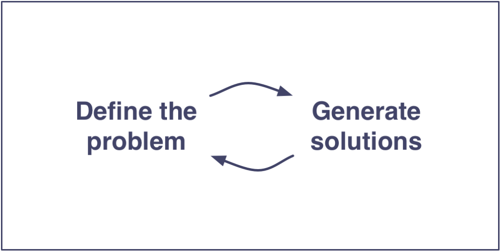 Two Way Feedback Loops Between Defining The Problem And Generating  Solutions.