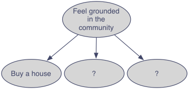 Tree chart with feeling grounded in your community as the root node and buying a house with two unknown ideas as children