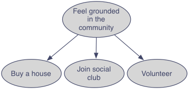 Tree chart with feeling grounded in your community as the root node with children buy a house, join social club, and volunteer.