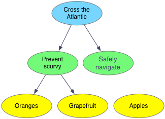 Tree chart with cross the Atlantic as the root node with children prevent scurvy and safely navigate. Prevent scurvy has children oranges and grapefruit. Safely navigate has no children and apples has no parent.