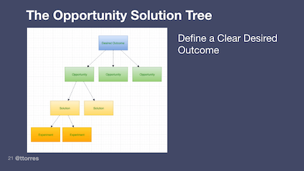 The opportunity solution tree helps teams examine their thinking. To start, define a clear desired outcome.