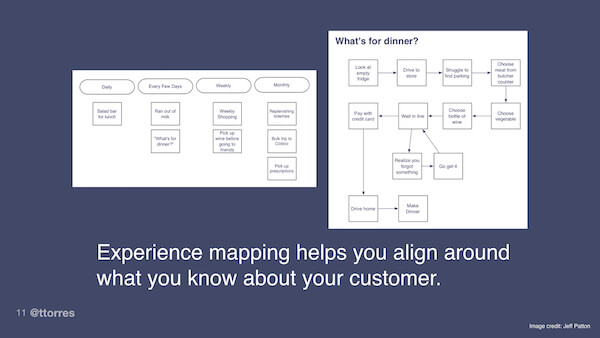 Diagrams illustrating experience mapping