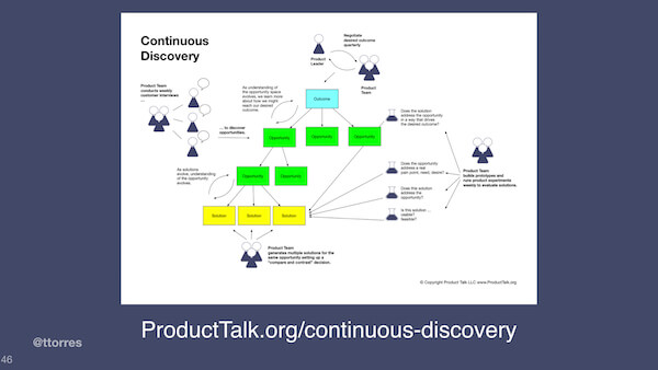 "The opportunity solution tree image with the caption ""ProductTalk.org/continuous-discovery"""