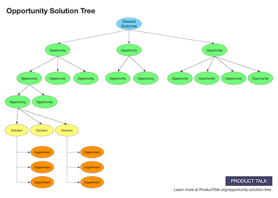 A graphic that depicts an opportunity solution tree—a tree structure with a desired outcome at the root, several branches of opportunities, with solutions and experiments as the leaf nodes.