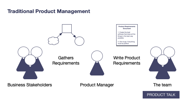 A diagram showing the product manager between two groups, the business stakeholders and the team. The product manager gathers requirements from business stakeholders and then writes product requirements for the engineering team.