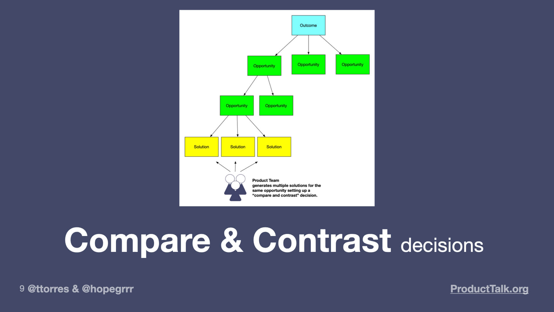 """A diagram of an opportunity solution tree with an outcome at the top branching off into several opportunities, which, in turn, branch into several solutions. A product team is considering each of the solutions. The image is labeled """"Compare and contrast decisions."""""""