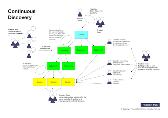 At the center of the image, there's an opportunity solution tree with an outcome at the top, branching into opportunities, which, in turn, branch into solutions. Around the tree there are illustrations showing the activities the product team does such as conducting weekly interviews with customers, negotiating a product outcome with the product leader, and building prototypes and running product experiments weekly.