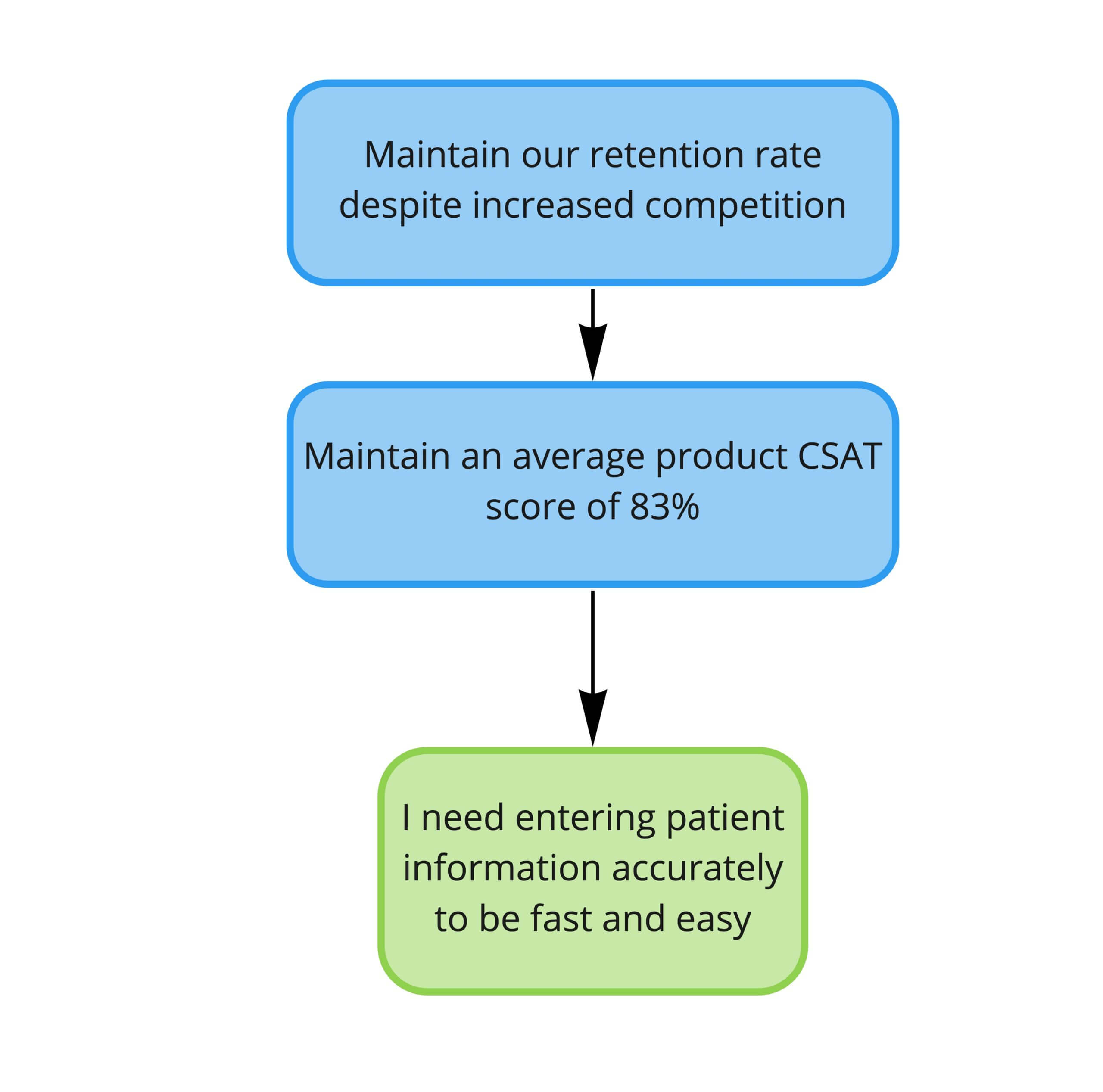 """Alt text: A simple diagram showing three bubbles. The one at the top reads, """"Maintain our retention rate despite increased competition."""" It has an arrow pointing to the bubble below it which reads, """"Maintain an average product CSAT score of 83%."""" This bubble has an arrow which points to the bubble below it, which reads, """"I need entering patient information accurately to be fast and easy."""""""